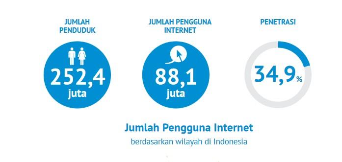 pengguna internet graph