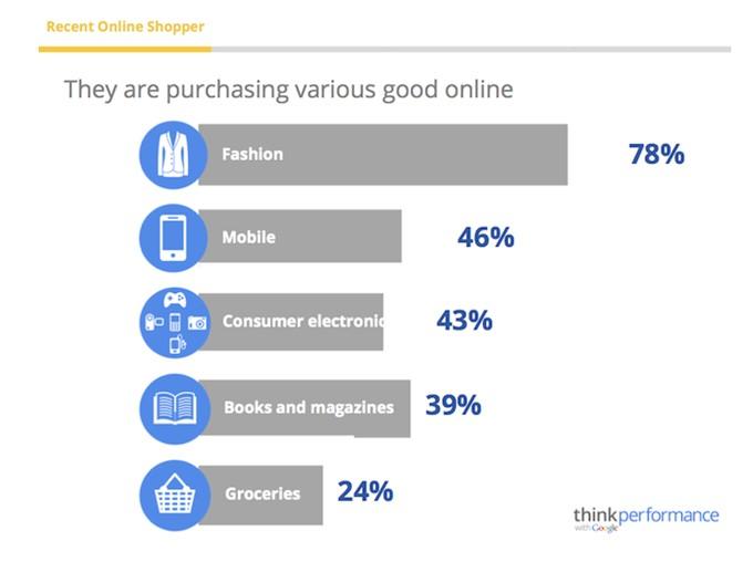 riset-google-produk-populer-di-indonesia